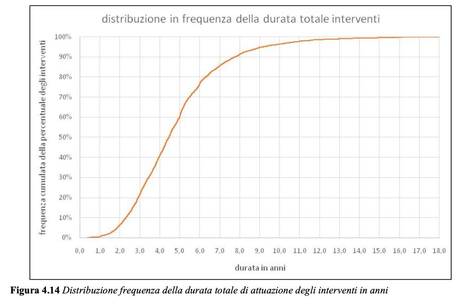 Quanto durano gli interventi di contrasto al dissesto idrogeologico. FONTE: ISPRA, Primo rapporto ReNDiS 2020.