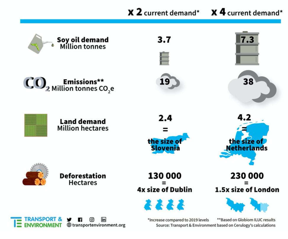 L'impatto ambientale negativo dell'aumento delle coltivazioni di soia connesso con la politica europea sui biocarburanti. FONTE: Transport & Environment, 2020.