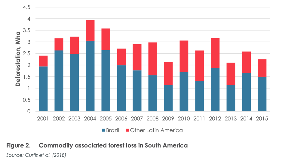 La perdita di aree forestali causate dalle commodities agricole. FONTE: Transport & Environment, 2020.