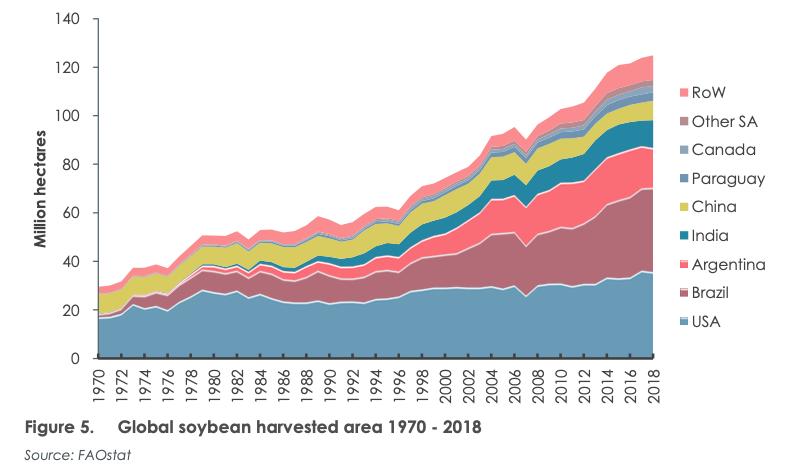 La quantità di superficie agricola mondiale coltivata a soia. Anni 1970-2018. FONTE: FAOstat.