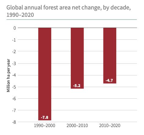 Variazione netta di area forestale negli ultimi tre decenni. FONTE: Rapporto Stato delle Foreste FAO, 2020.