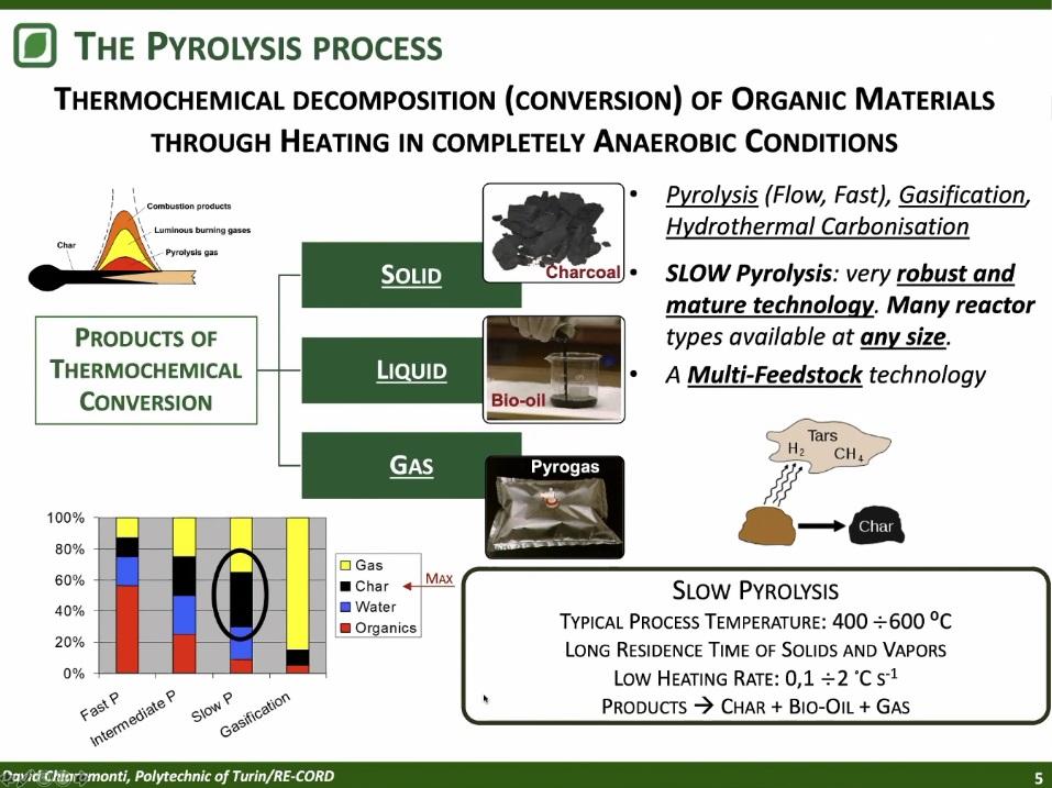 Nel processo di pirolisi la materia viene riscaldata a basse temperature, si decompone e dà origine al prodotto finito. Immagine: dalla presentazione di David Chiaramonti, Ecomondo Digital Edition 2020