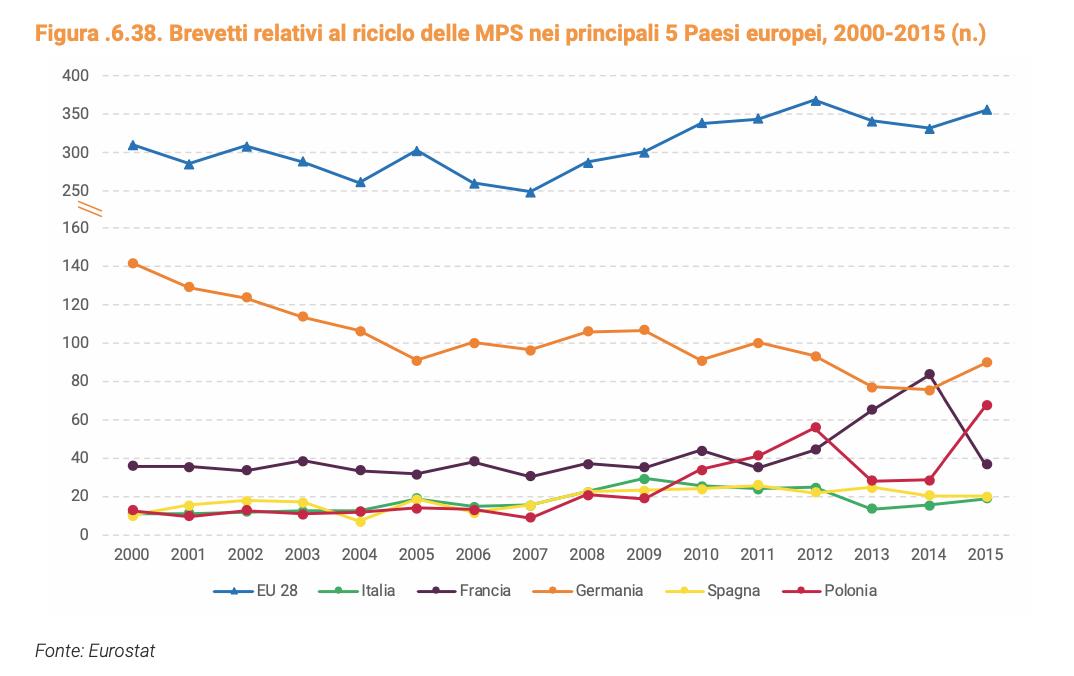 Brevetti sul riciclo di materie prime seconde. Confronto tra i principali Paesi Ue. Anni 2000-2015. FONTE: Rapporto Circular Economy Network 2020.