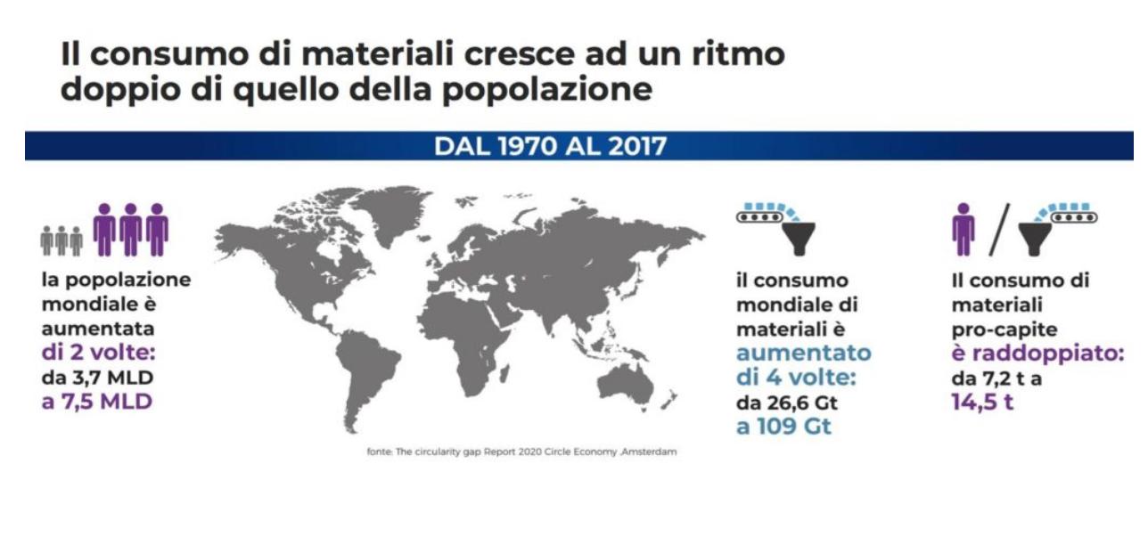 Confronto tra la crescita della popolazione mondiale e del consumo di materiali. FONTE: Rapporto Circular Economy Network 2020.