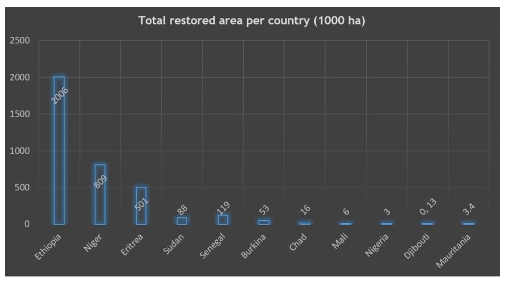 Quadro d'insieme delle aree rigenerate grazie al progetto Grande Muraglia Verde al 2019, divise per Stato (dati in migliaia di ettari). FONTE: Great Green Wall Status implementation report 2020.