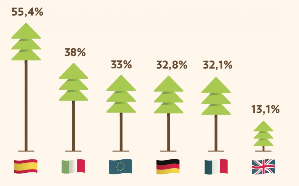 """Copertura forestale - Confronto tra i principali paesi europei e media Ue. FONTE: Fondazione Symbola-Coldiretti-Bonifiche Ferraresi. """"Boschi e foreste nel Next Generation Eu"""" dicembre 2020."""