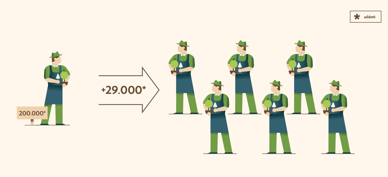 """Impatto dell'aumento della superficie forestale sul numero di addetti del settore florivivaistico. FONTE: Fondazione Symbola-Coldiretti-Bonifiche Ferraresi. """"Boschi e foreste nel Next Generation Eu"""" dicembre 2020."""