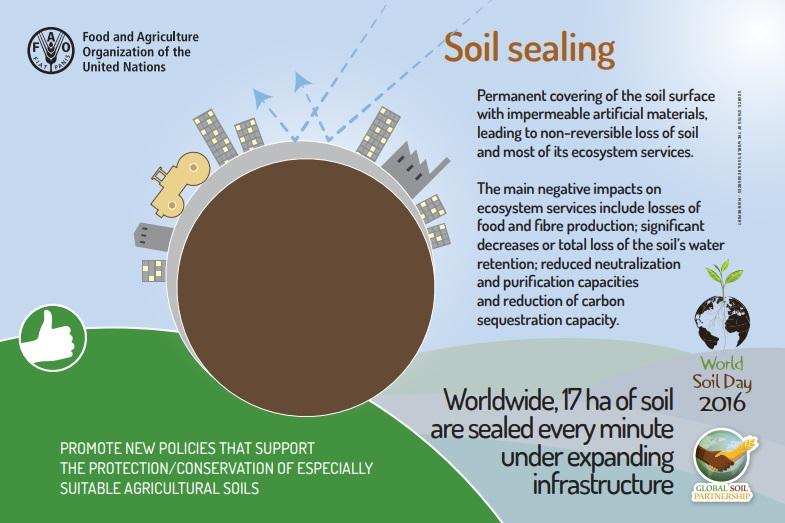 Nel mondo il soil sealing colpisce 17 ettari di terreno ogni minute. Immagine: Fao, 2016 http://www.fao.org/3/a-i6470e.pdf