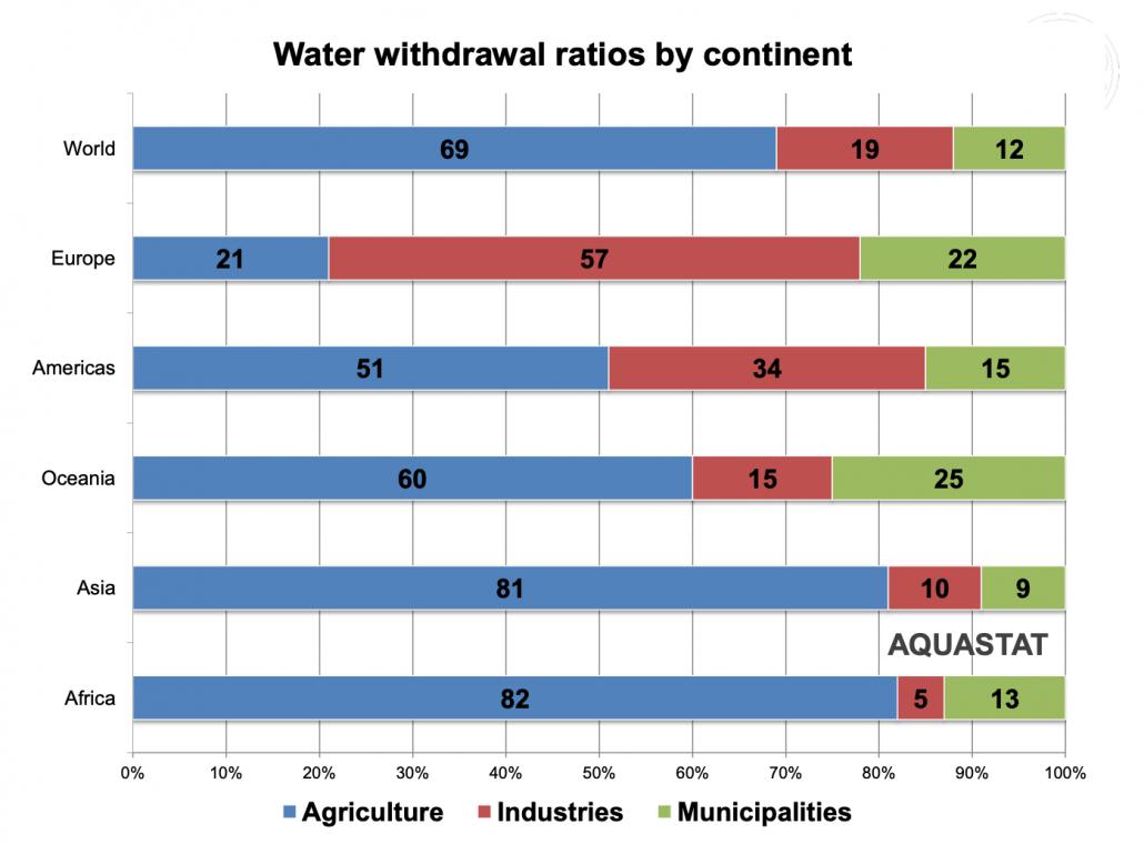 Consumo idrico dei tre comparti principali (agricoltura, industria e municipalità), suddiviso per i vari continenti. Dati aggiornati a settembre 2015. FONTE: AQUASTAT - FAO's Global Information System on Water and Agriculture.