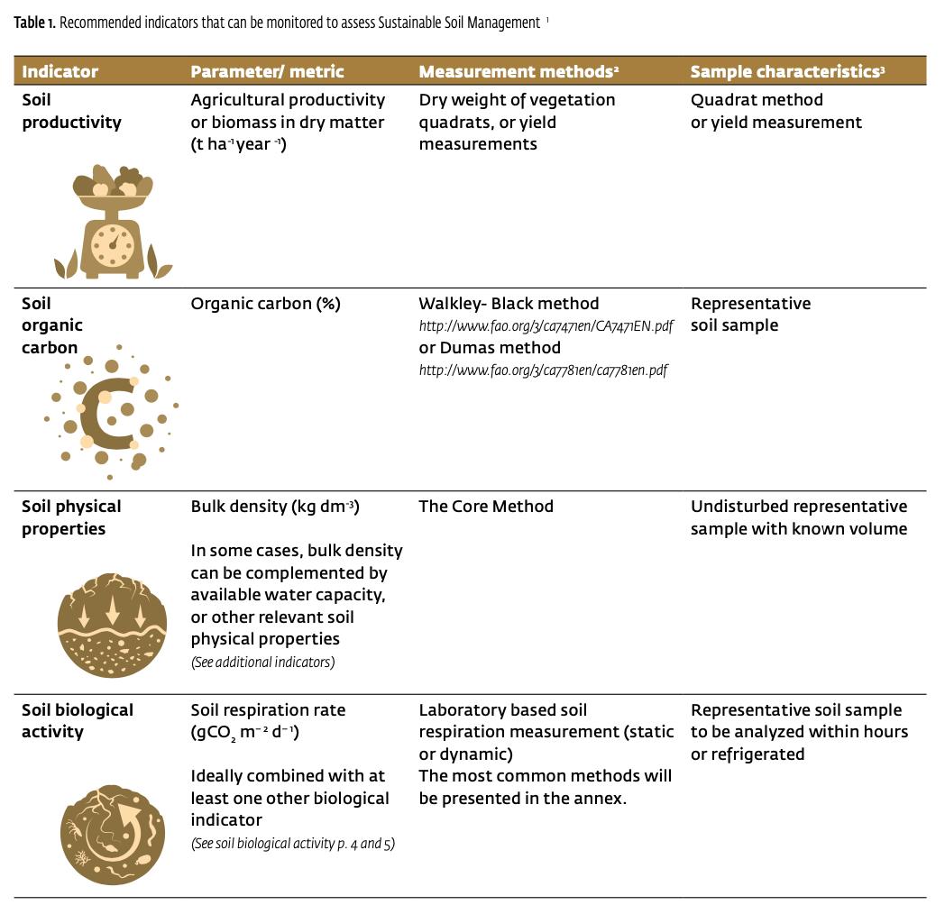Gli indicatori selezionati dalla Global Soil Partnership della FAO per pianificare una gestione sostenibile dei terreni. FONTE: FAO.