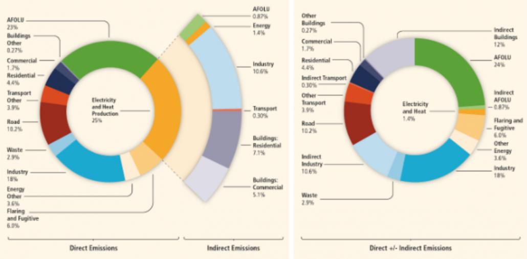 Emissioni nocive settore AFOLU (Agricoltura, foreste e usi del suolo) - Fonte: IPCC