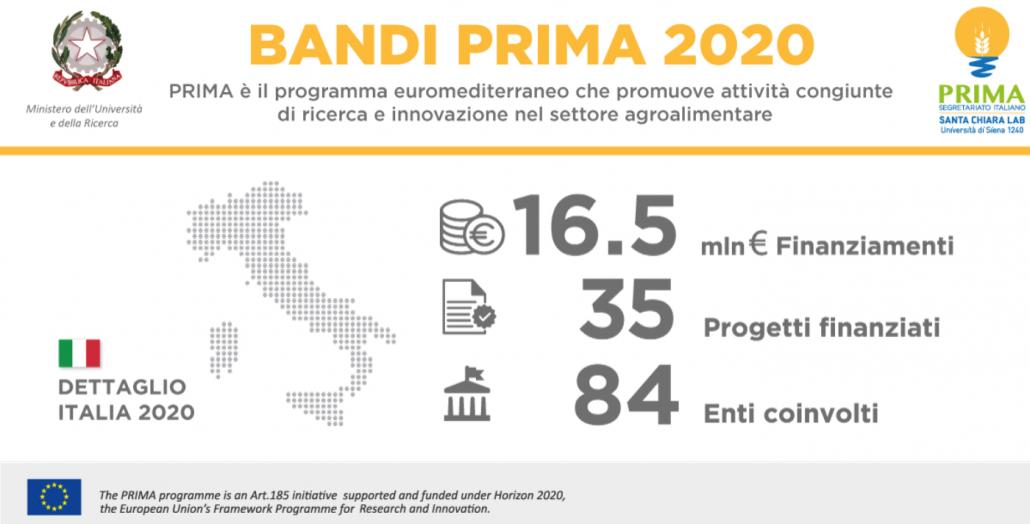 Dettaglio dei finanziamenti ricevuti da progetti di ricerca italiani nell'ambito del Programma PRIMA per l'anno 2020. FONTE: Segretariato PRIMA Italia.
