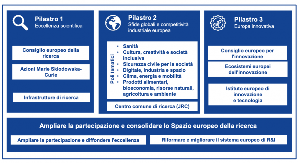 La struttura del Programma Horizon Europe. FONTE: Commissione europea. La struttura del Programma Horizon Europe. FONTE: Commissione Europea.