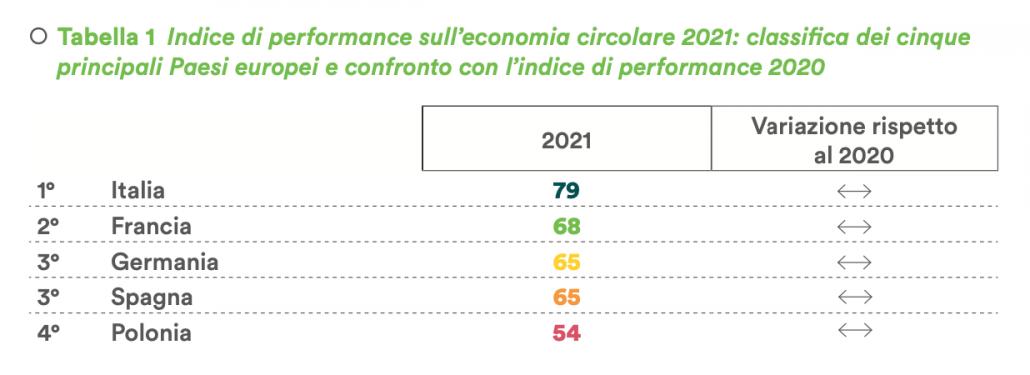 Indice di performance sull'economia circolare 2021: classifica dei cinque principali Paesi europei e confronto con l'indice di performance 2020. FONTE: 3° Rapporto sull'Economia Circolare in Italia - 2021.