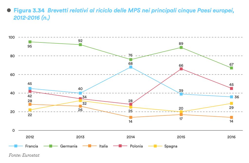 Brevetti relativi al riciclo delle MPS nei principali cinque Paesi europei, 2012-2016 (n.). FONTE: EUROSTAT