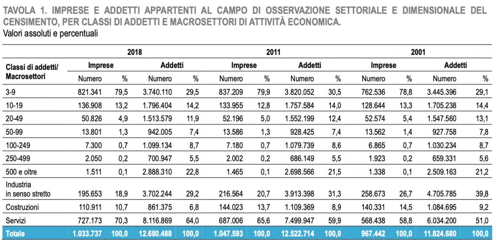 Imprese e addetti distribuiti nelle imprese italiane, suddivise per grandezza. FONTE: ISTAT 2020 - Censimento permanente