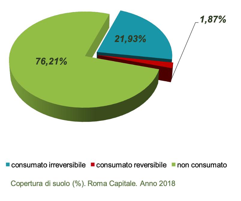 cementificazione, consumo suolo, ISPRA, Roma Capitale