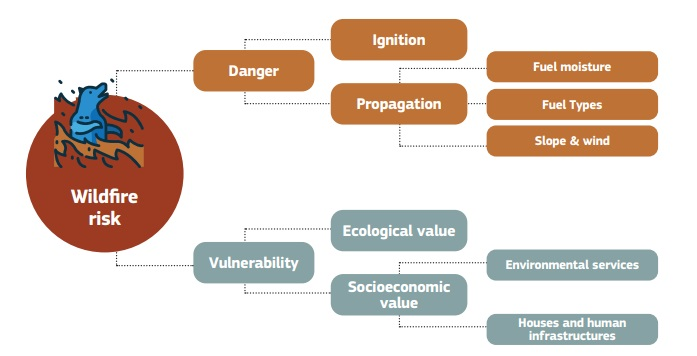 Basic components of wildfires risk assessment. Source: European Commission 2021 Commons Attribution 4.0 International (CC BY 4.0) (https://creativecommons.org/licenses/by/4.0/)