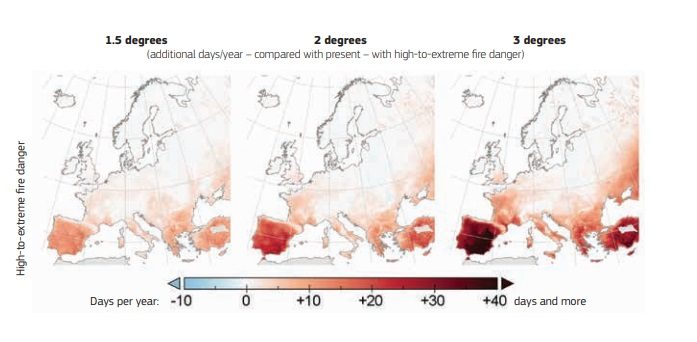 Additional days per year with high to extreme fire danger (daily Fire Weather Index ≥ 30) compared to 1981-2010 control period, for different levels of global warming. Source: JRC Peseta IV in European Commission 2021 Commons Attribution 4.0 International (CC BY 4.0) (https://creativecommons.org/licenses/by/4.0/)