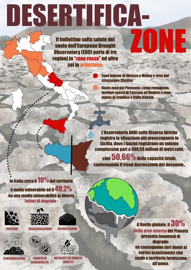 desertificazione aridità siccità degrado erosione suolo
