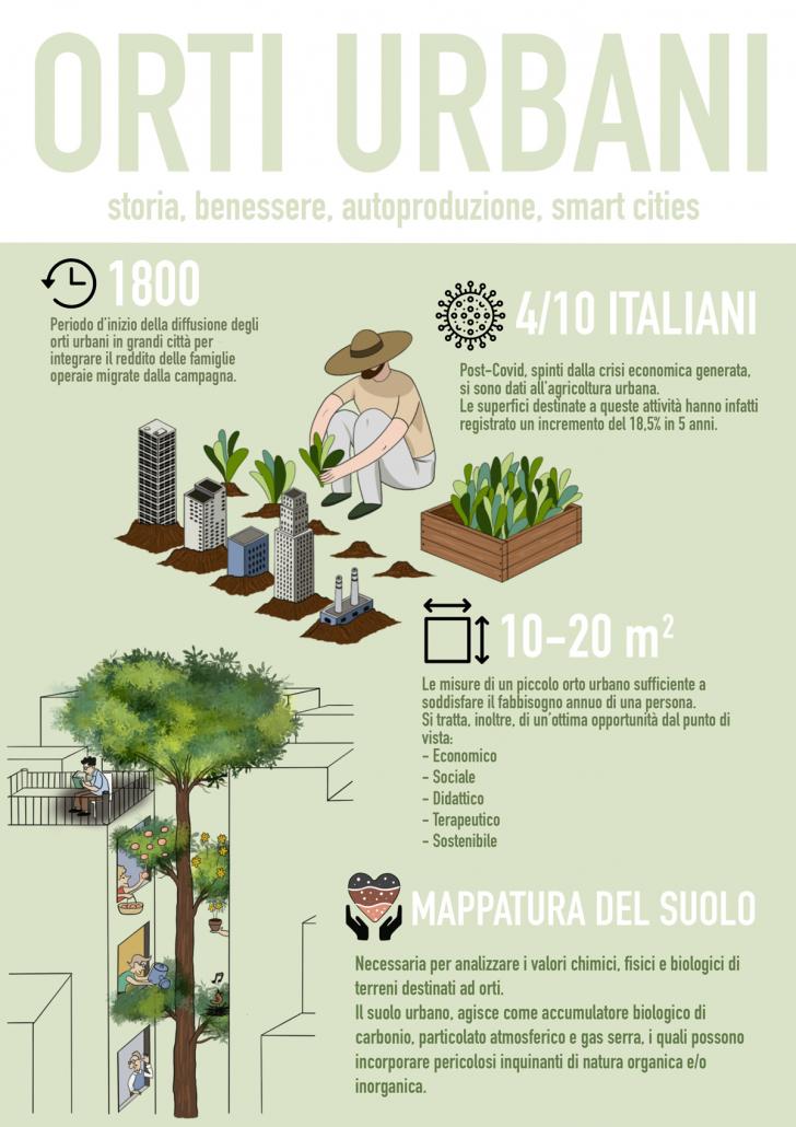 orti urbani infografica dati