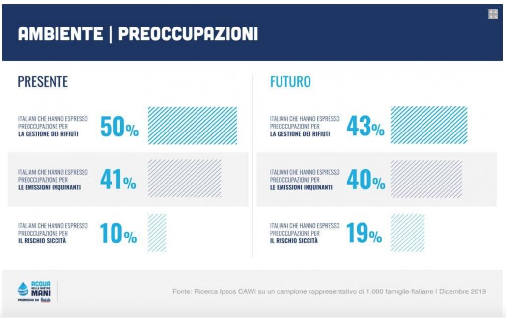 La preoccupazione degli italiani su rifiuti, emissioni inquinanti e siccità. FONTE: Ricerca IPSOS - dicembre 2019.