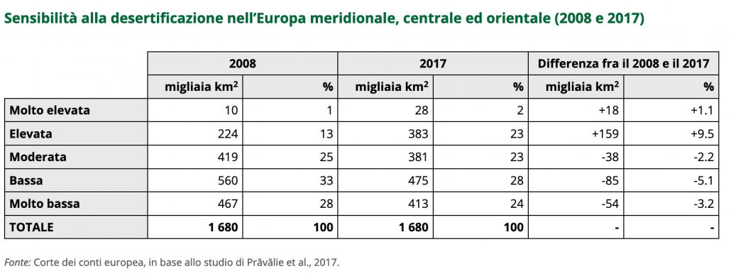 Sensibilità alla desertificazione nell'Europa meridionale, centrale ed orientale (2008 e 2017). FONTE: Corte dei Conti dell'Unione europea, 2018.