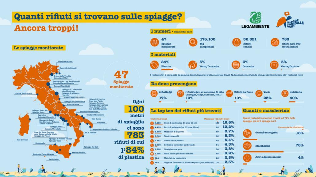 riifuti abbandonati sulle coste italiane