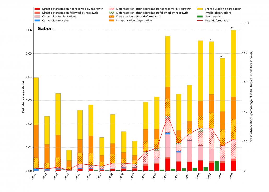 Deforestazione annuale in Gabon. Il grafico mostra l'estensione e le tendenze della deforestazione e del degrado forestale in Gabon dal 2001 al 2019. FONTE: Vancutsem, C et. al 2020.