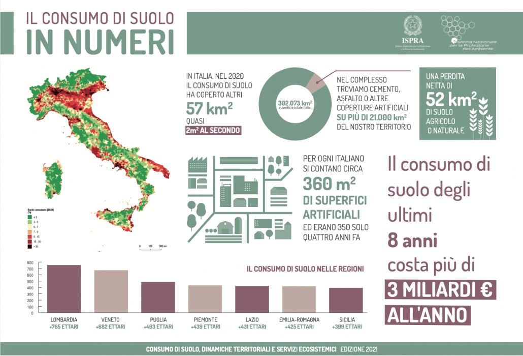I principali dati di sintesi del Rapporto sul consumo di suolo 2021. FONTE: ISPRA.
