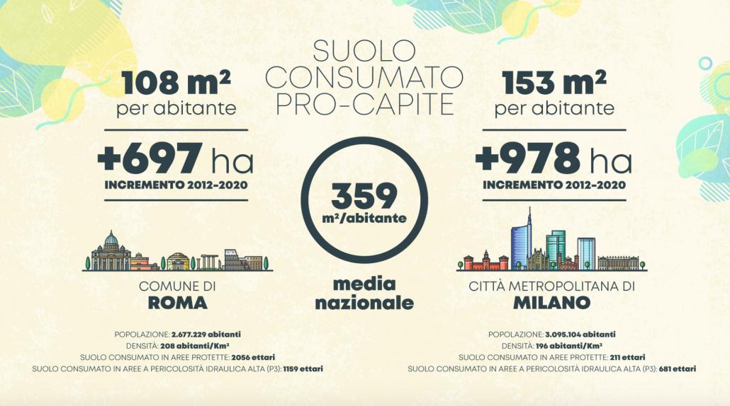 Roma Milano consumo di suolo cementificazione