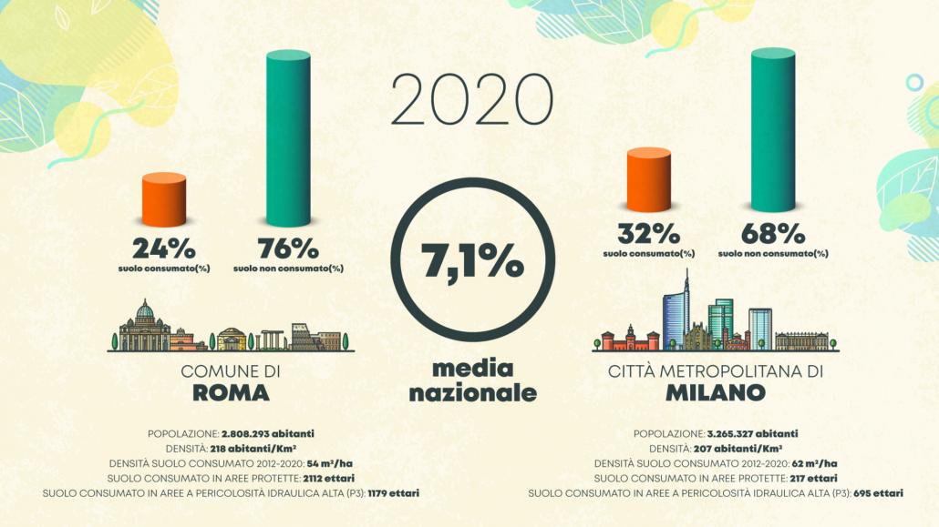 Suolo consumato pro-capite. Confronto Roma-Milano. FONTE: ISPRA, 2021.