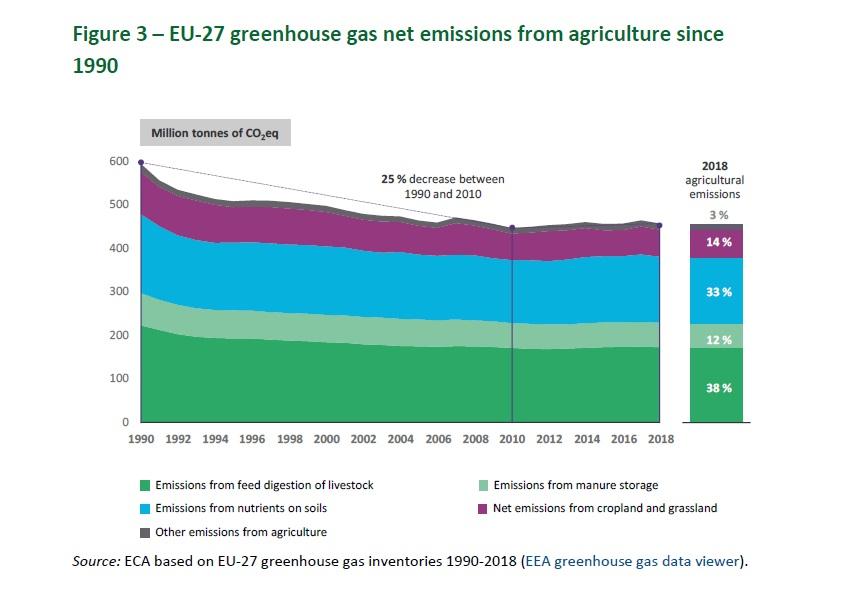 PAC inefficace. Il calo delle emissioni nella UE si è arrestato da anni. Immagine: Corte dei conti europea (European Court of Auditors) su dati Agenzia europea dell'Ambiente (European Environment Agency) Attribution 4.0 International (CC BY 4.0)