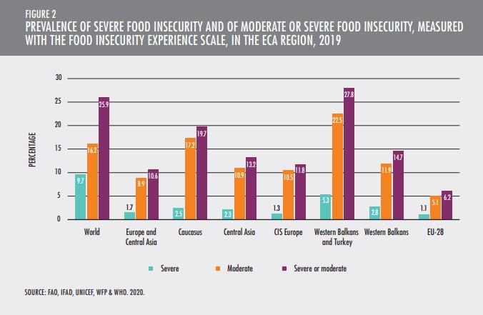 Il problema dell'insicurezza alimentare riguarda anche l'Europa, sebbene con una prevlaenza molto inferiore rispetto alla media globale. Immagine: FAO, 2021 Creative Commons Attribution-NonCommercial-ShareAlike 3.0 IGO licence (CC BY-NC-SA 3.0 IGO