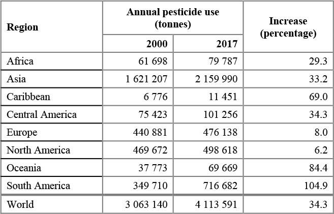 L'uso dei pesticidi nei diversi continenti, con un confronto fra 2000 e 2017. FONTE: FAO.