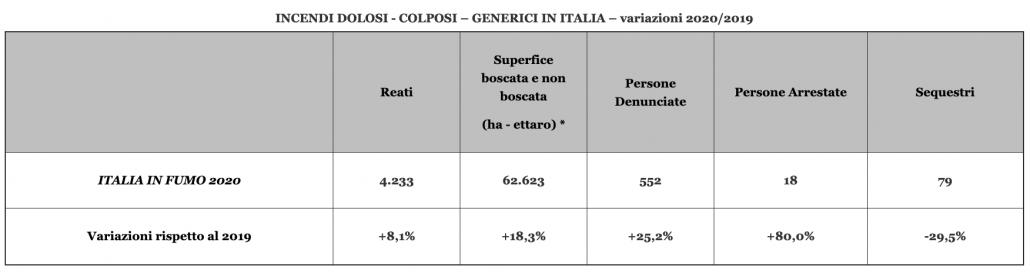 Fonte: Elaborazione Legambiente su dati del Comando Unità Forestali, Ambientali e Agroalimentari Carabinieri (CUFA) e dei Corpi forestali delle regioni a statuto speciale e su dati European Commission Emergency Management Service Copernicus EMS (2020)