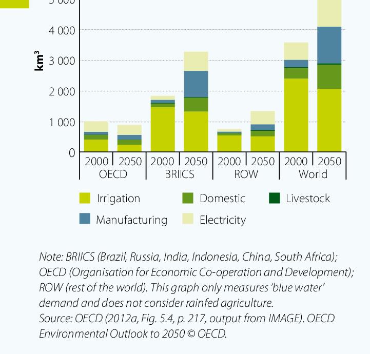 Domanda di acqua nei Paesi OCSE, nei Paesi BRIICS e nel resto del mondo. Confronto tra 2000 e 2050 (stime). FONTE: OCSE Environmental Outlook 2050.