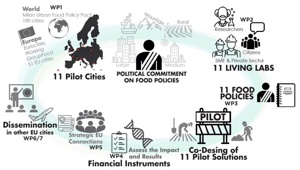 I settori coinvolti nel progetto Food Trails, finanziato dal Programma europeo Horizon. FONTE: Food Trails.