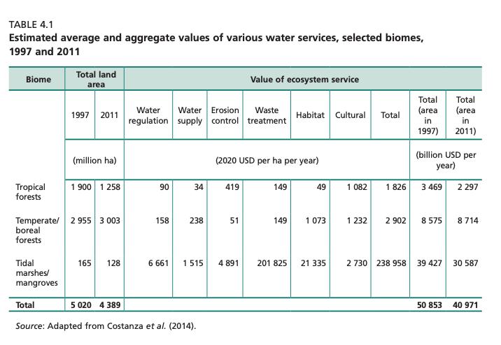 Valori aggregati e medi stimati di servizi idrici offerti da diversi tipi di biomi – confronto 1997/2011. FONTE: Adattamento da Costanza e altri (2014).