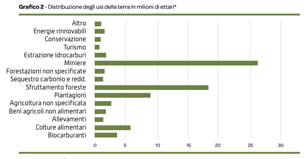 """Distribuzione degli usi della terra in milioni di ettari. FONTE: Rapporto """"I Padroni della Terra"""", 2021."""