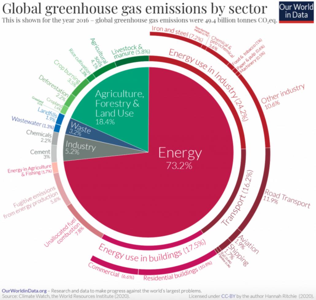 Chi emette più gas serra? Emissioni globali climalteranti, suddivise per settore di produzione. FONTE: World Resources Institute, 2020.