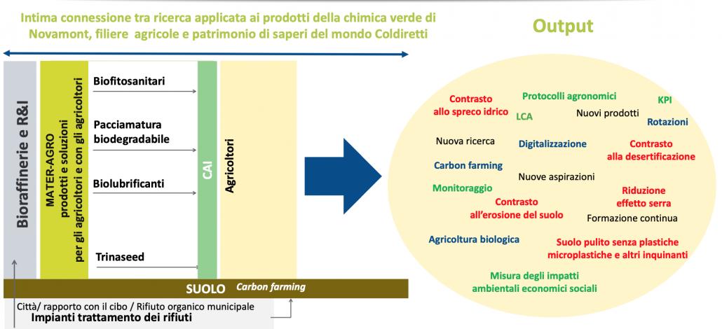 La filiera produttiva di Mater-Agro, con i vantaggi che permetterà di ottenere a livello agricolo e ambientale. FOTO: Presentazione Mater Agro, Catia Bastioli, Firenze 16 settembre 2021.