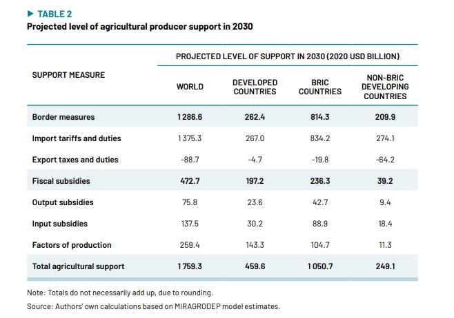 I sussidi all'agricoltura potrebbero raggiungere quota 1.759 miliardi entro il 2030. Ai Paesi in via di sviluppo andrebbe solo il 14% del totale. © FAO, UNDP and UNEP, 2021 Creative Commons Attribution-NonCommercial-ShareAlike 3.0 IGO licence (CC BY-NC-SA 3.0 IGO