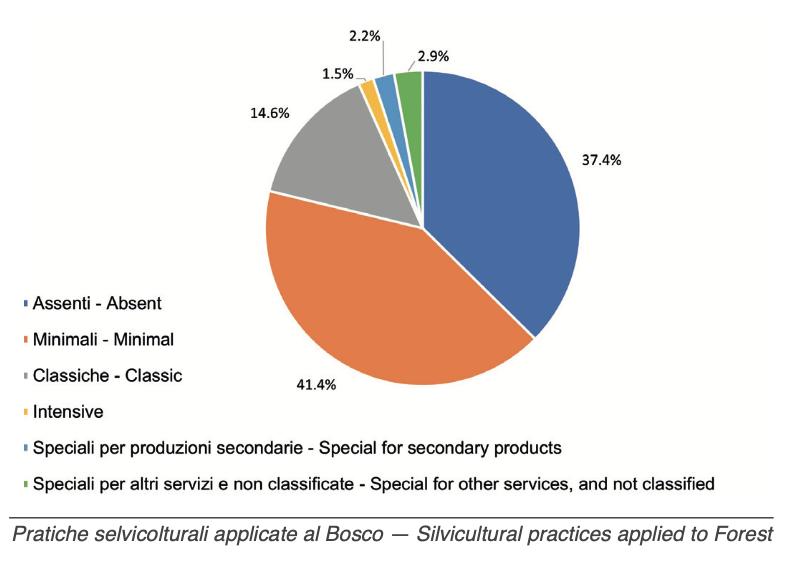 Quali pratiche selvicolturali vengono eseguite nei boschi italiani? FONTE: terzo Inventario Forestale Nazionale INFC 2015